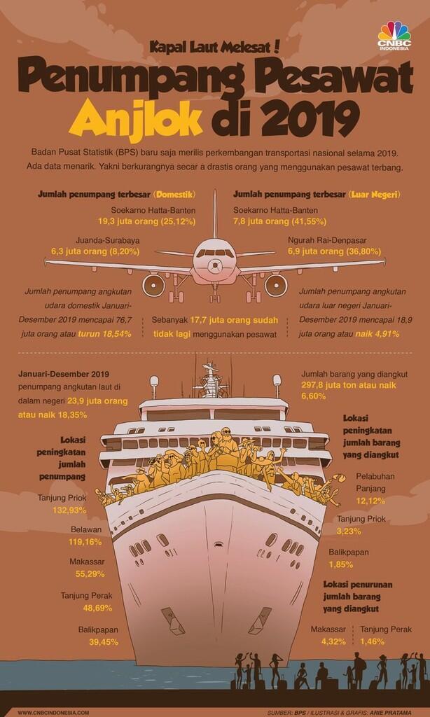 Penumpang Pesawat Anjlok di 2019, Kapal Laut Melesat!