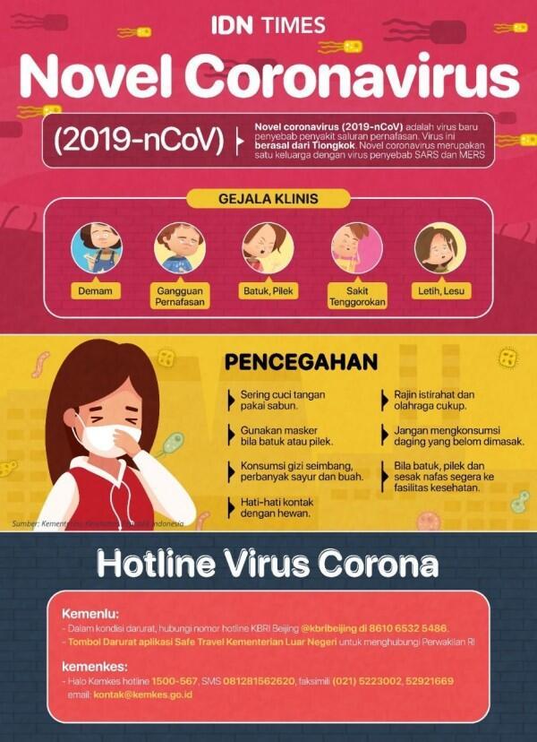 Korban Terpapar Virus Corona Kini Mencapai 20.000 Orang di 24 Negara