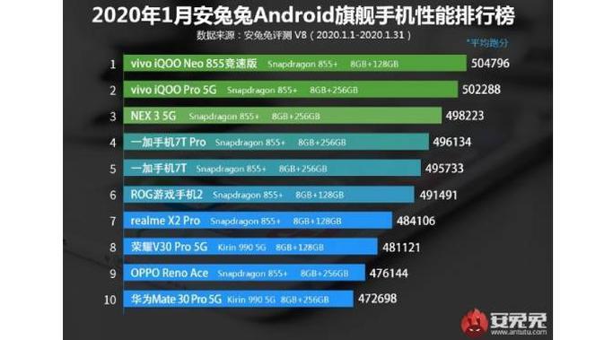 Ini Deretan Smartphone Android Flagship Terkencang Di Dunia