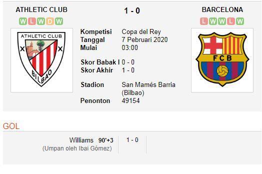 Pertama dalam 10 Tahun, Semifinal Copa del Rey Minus Barca atau Madrid