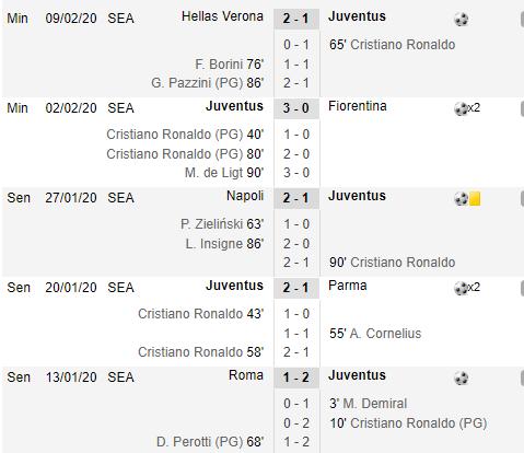 Ronaldo Bikin Rekor Lagi, Cetak Gol 10 Laga Beruntun di Serie A!