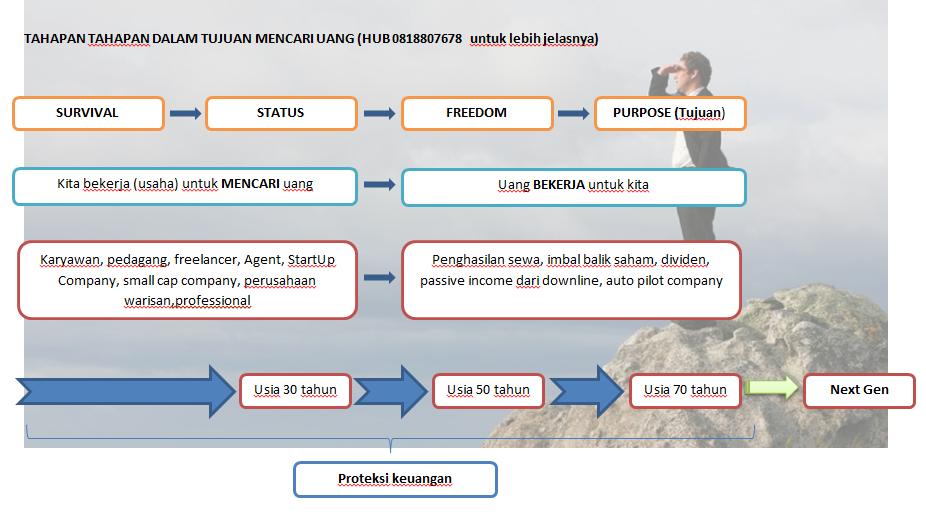 Pengelolaan keuangan dan proteksi keuangan all in one