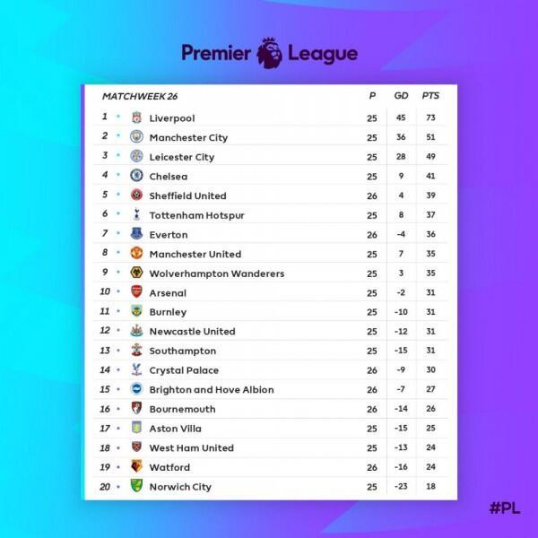Semusim di Premier League, Sheffield United Menuju Kompetisi Eropa?
