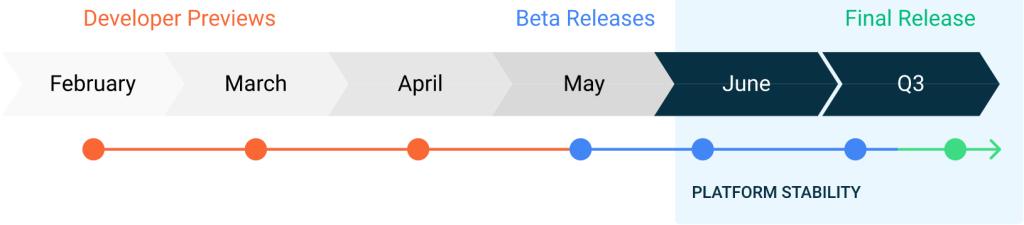 Google Resmi Meluncurkan Android 11 Developer Preview
