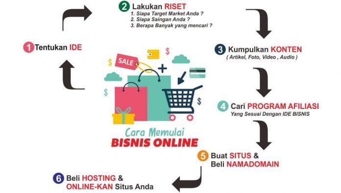 Konsep Bisnis Online yang Menjanjikan Profit