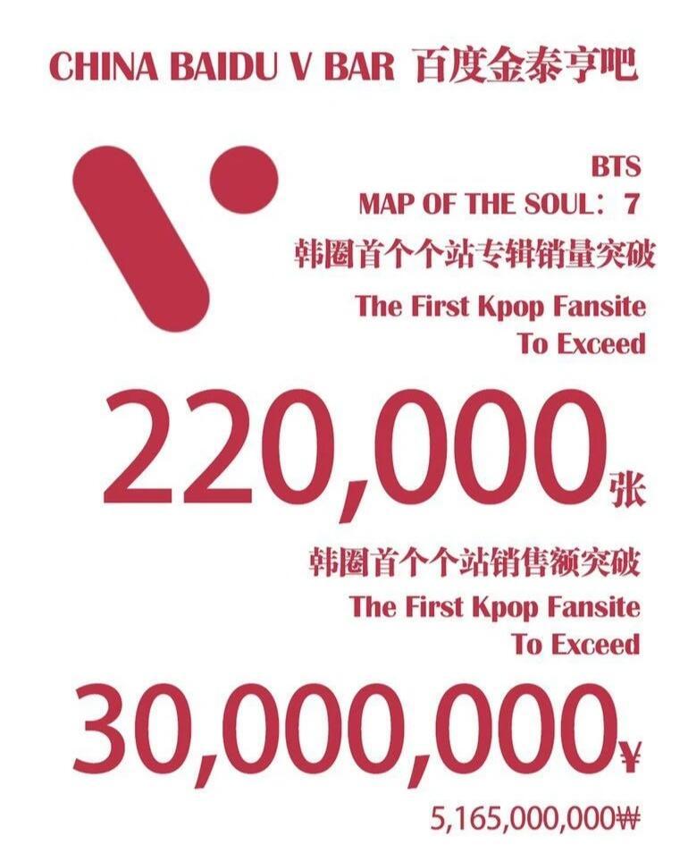 Mantap! Fans V 'BTS' Asal China Borong Ratusan Ribu Album 'Map of the Soul: 7'