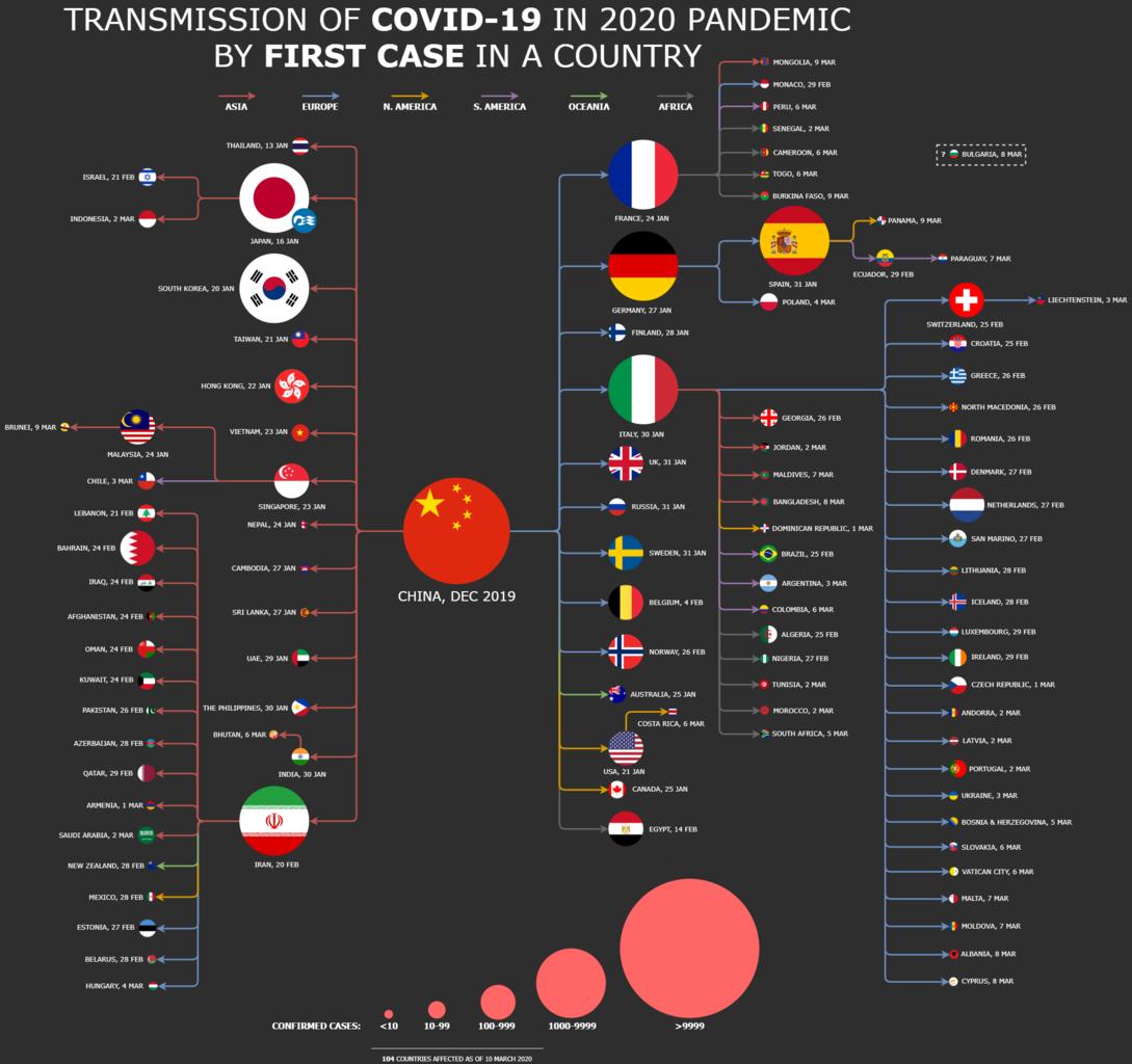 COVID-19 Peta Penyebaran Kasus berdasarkan Kasus Pertama di setiap Negara