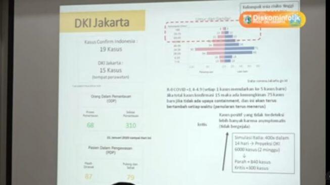 Pemprov DKI: Sedikitnya 15 Pasien Positif Corona Dirawat di Jakarta