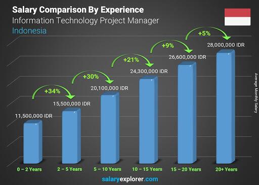 Mengapa Gaji Project Manager IT Tinggi?