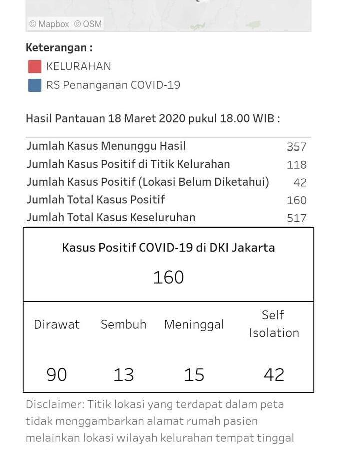 18 Maret Sore, Total 15 Orang Positif Corona di Jakarta Meninggal Dunia
