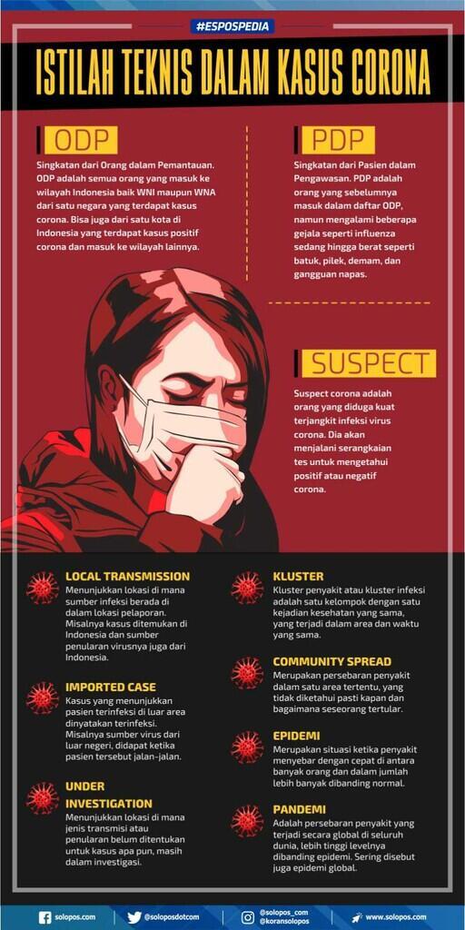 Istilah-istilah Seputar Corona Virus yang Wajib Diketahui
