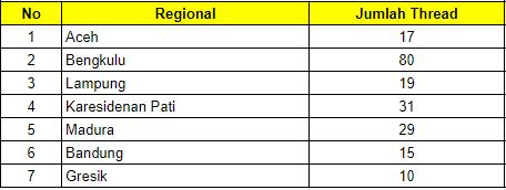 CoC Serentak Regional Kaskus 2020