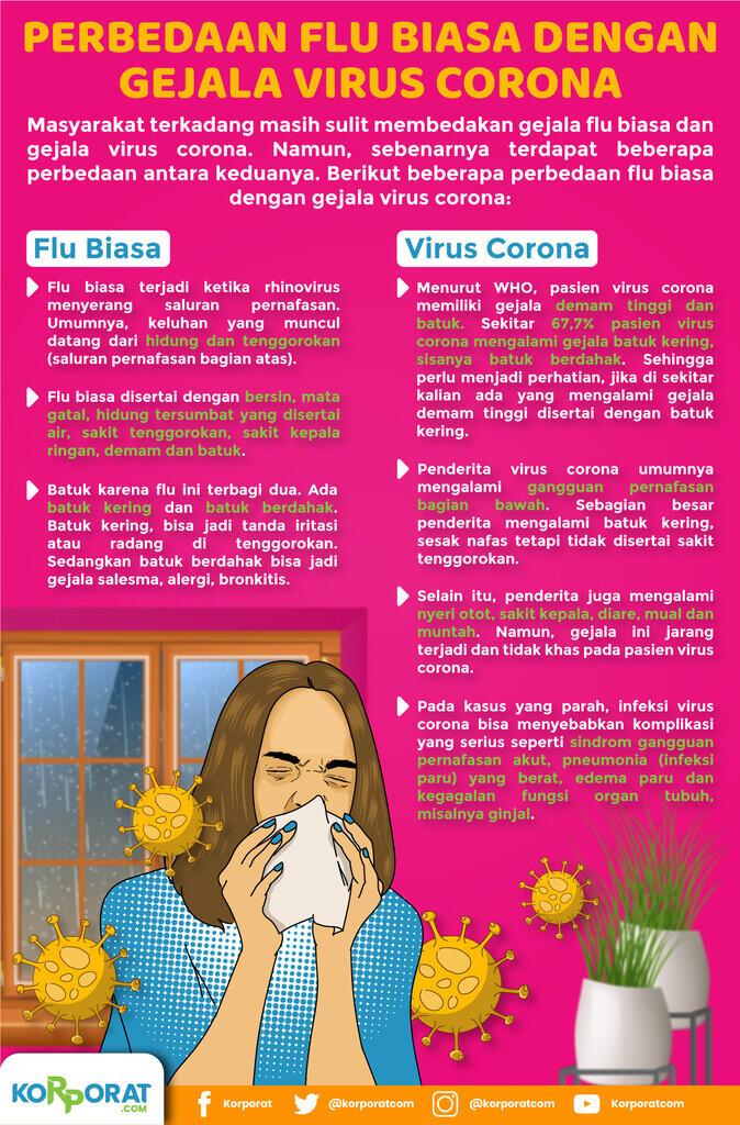 Perbedaan Flu Biasa dengan Gejala Virus Corona