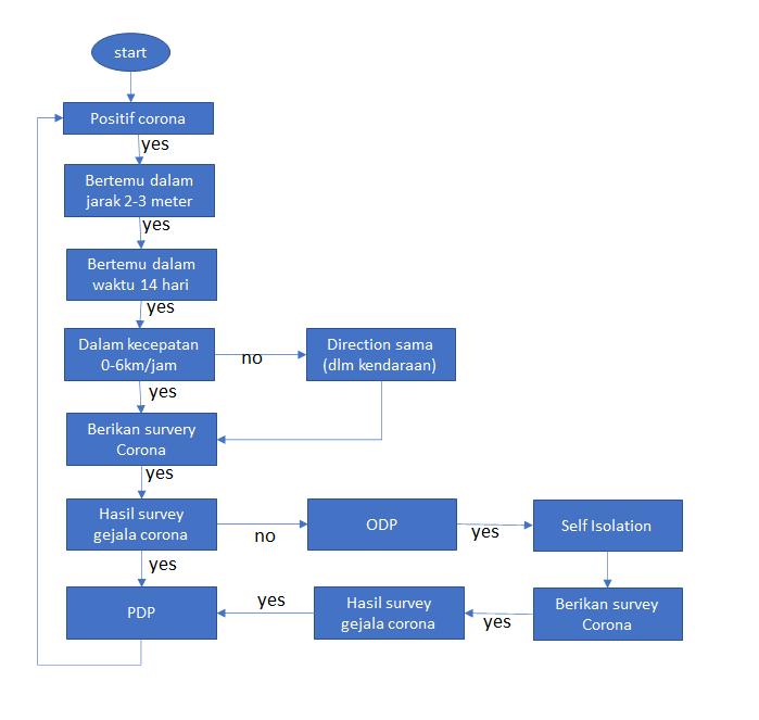Melawan Corona dengan Teknologi-Aplikasi Tracking PDP-ODP