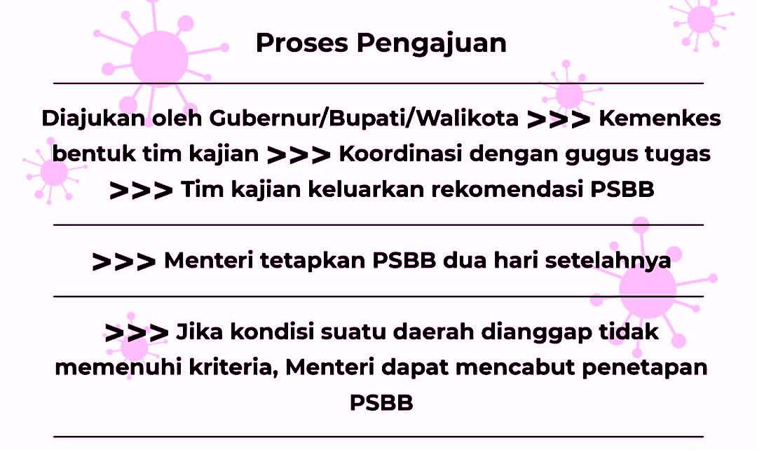 Informasi Seputar Pembatasan Sosial Berskala Besar (PSBB)
