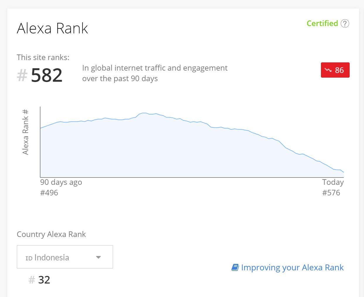 Terjungkalnya Kaskus dari Tahta Top #10 Alexa Rank di Indonesia