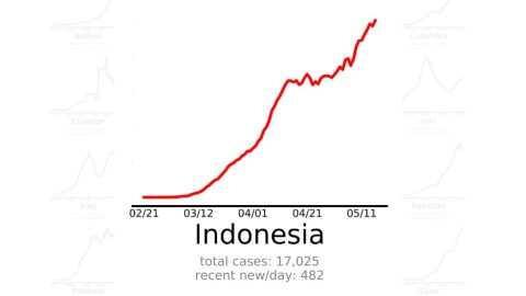 Jokowi Minta Kurva Corona Turun Akhir Mei, Faktanya Malah Naik Bak 'Gunung Gede'