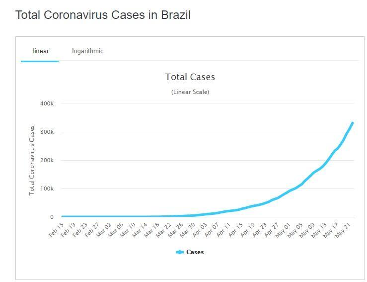Menggila! Brazil Jadi Negara dengan Total Kasus Corona Tertinggi Nomor 2 di Dunia
