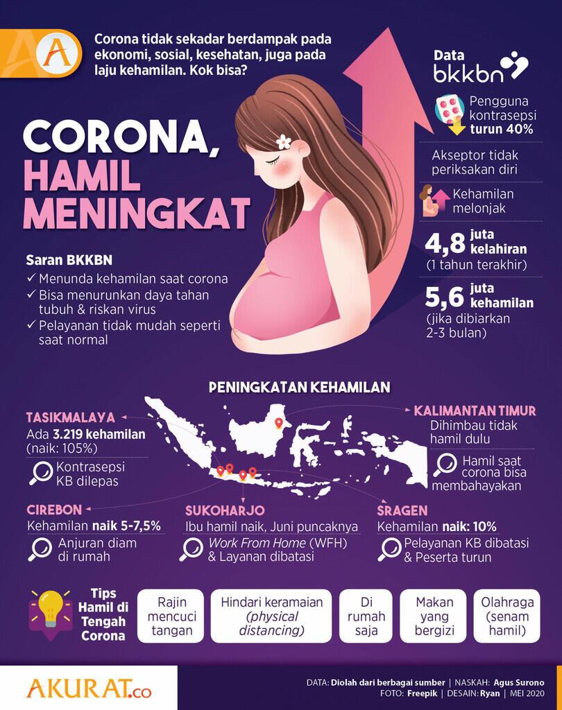 Sekolah Libur Karena Corona, Kehamilan Siswi SMP & SMA Melonjak di Negara Ini
