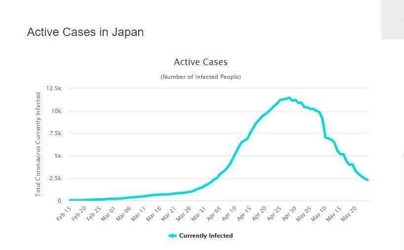 Hebat! Jepang Berhasil Atasi Corona Tanpa SOP Covid-19 Seperti Negara Lain, Kok Bisa?