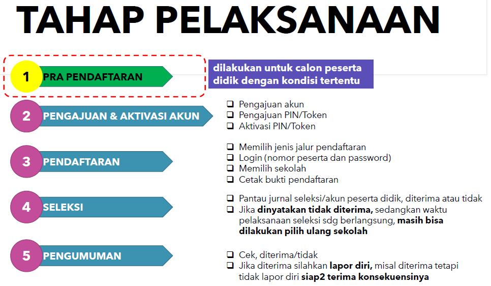 Mengulik PPDB (Penerimaan Peserta Didik Baru) SMP Angkatan 2020/2021