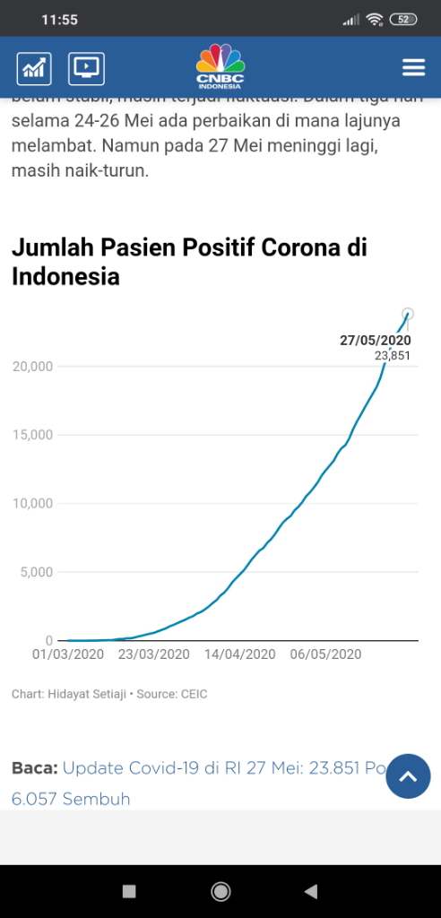 Kurva Corona RI Belum Landai, Beneran Mau New Normal?