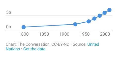 Diprediksi 2050 Jumlah Manusia Capai 10 Miliar Jiwa, Sanggupkah Bumi Menampungnya?