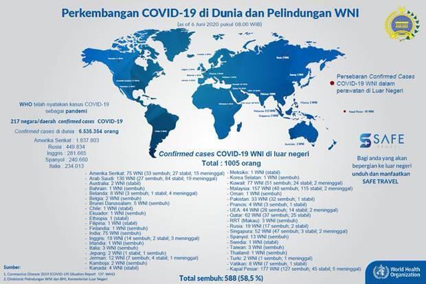 1.005 WNI di Luar Negeri Covid-19, 56 Meninggal