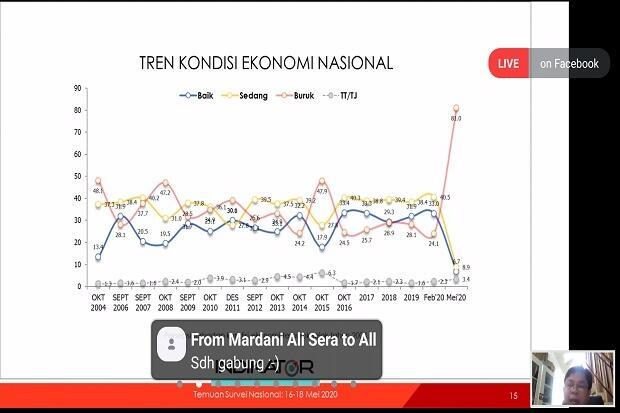 81% Responden Nilai Ekonomi Indonesia Memburuk Akibat Pandemi COVID-19