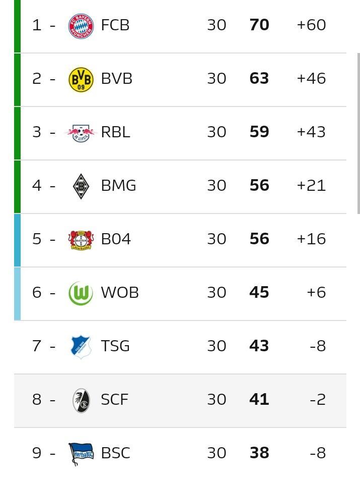 Bundesliga: Lanjutan Cerita Menarik Dari Pekan Yang Baru Saja Usai