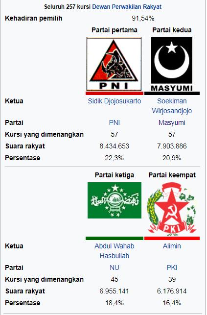 Sejarah Propaganda PKI (Part 7)