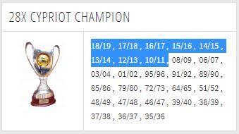 Klub Sepak Bola Dengan Rekor Juara Bertahan Di Liga Domestik Saat Ini
