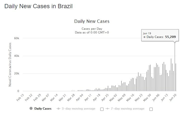 Terus Menggila! Kasus Corona di Brazil Tembus 1 Juta Lebih, Meninggal Sebanyak Ini