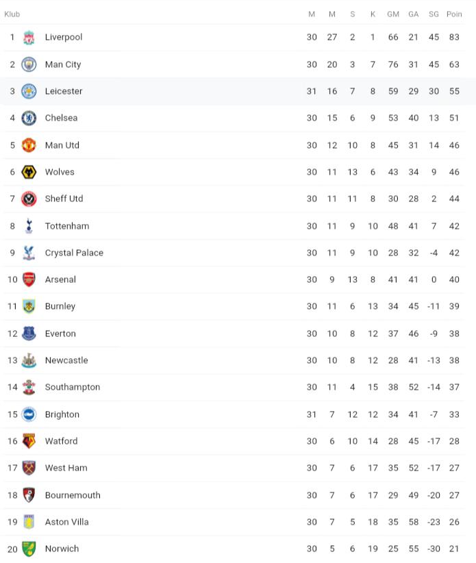 Hasil Match Pekan 31 EPL. Leicester Vs Brighton. Gagal Pinalti Sebabkan Skor Kacamata