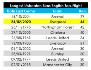 Rekor-rekor yang Mendampingi Liverpool Saat Menjuarai Liga Inggris 2019/2020