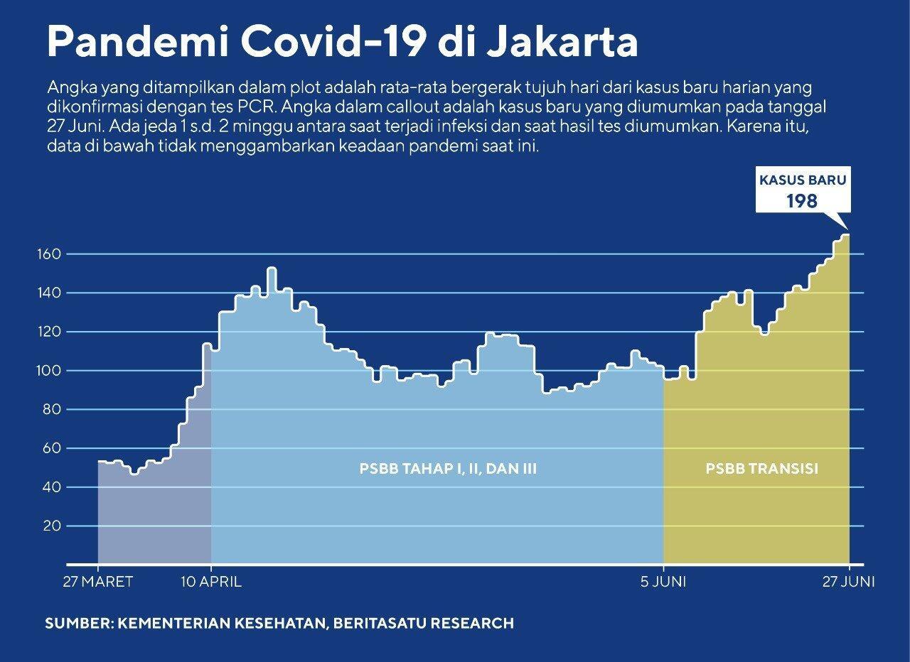 Jakarta Masuki Gelombang Kedua Covid-19