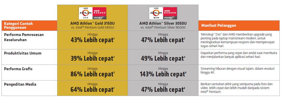 Prosesor Mobile Terjangkau Dari AMD Ini Bukan Kaleng-Kaleng Gan!