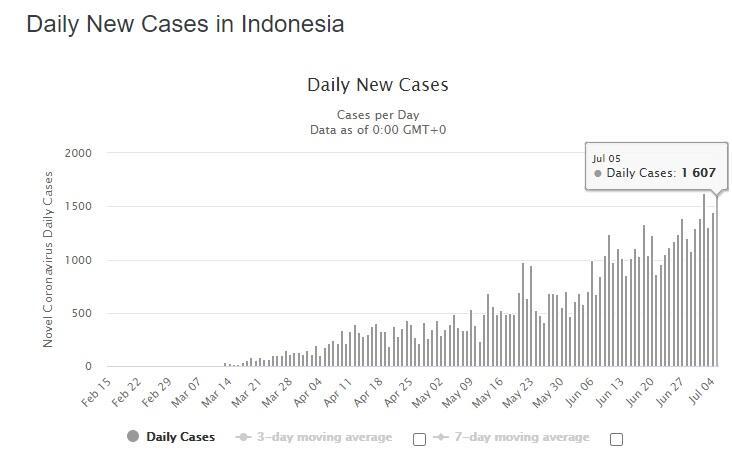 Bahaya! Kasus Corona Indonesia Bakal Salip China Dalam 20 Hari Jika Trend Tak Berubah
