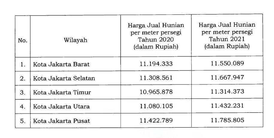 Anies Patok Harga Jual Rusun di DKI Rata-rata Rp 11,2 Juta/m2