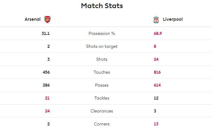 (Mungkin) Menurut Fans Liverpool, Juergen Klopp Emang Baik bagi Arsenal