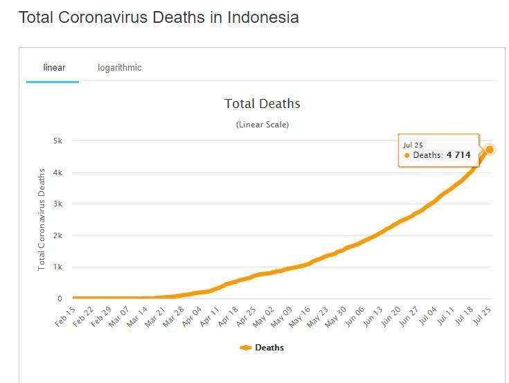 Bahaya! Jumlah Kematian Akibat Corona RI Salip China, Tembus 5 Besar Asia
