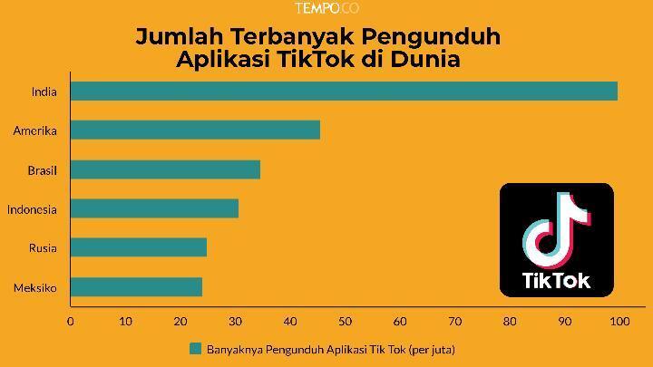 Negara Dengan Pengguna Tik Tok Terbesar Di Dunia, Indonesia Posisi Kedua !