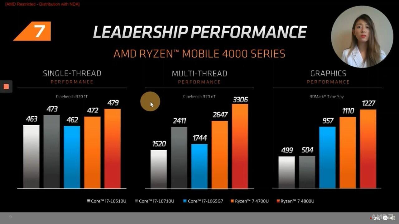Ryzen 4000 Series Mobile, Processor laptop dengan performa tinggi dengan daya efisien
