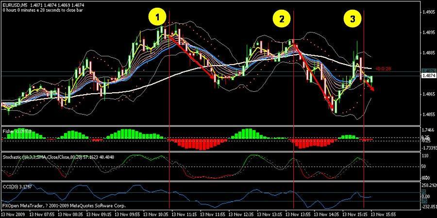 Apakah anda menggunakan indikator untuk analisa market?
