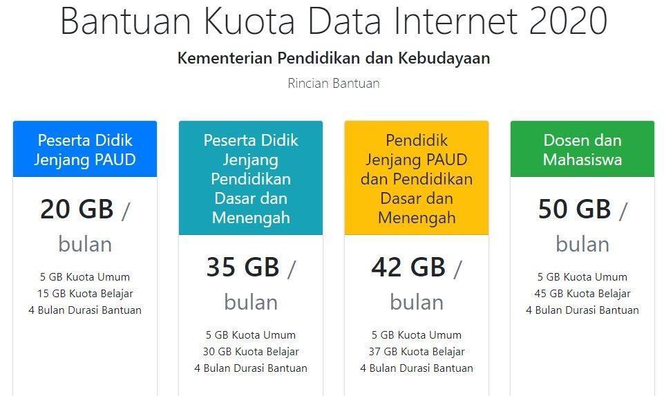 Bantuan Kuota Data dari Pemerintah, Ini Daftar Situs yang Bisa Diakses