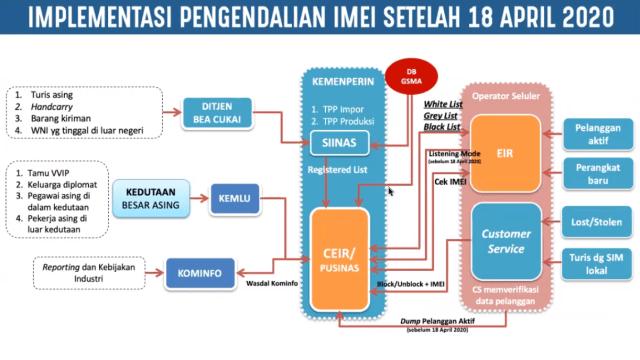Semua Smartphone Baru Terancam Diblokir IMEI