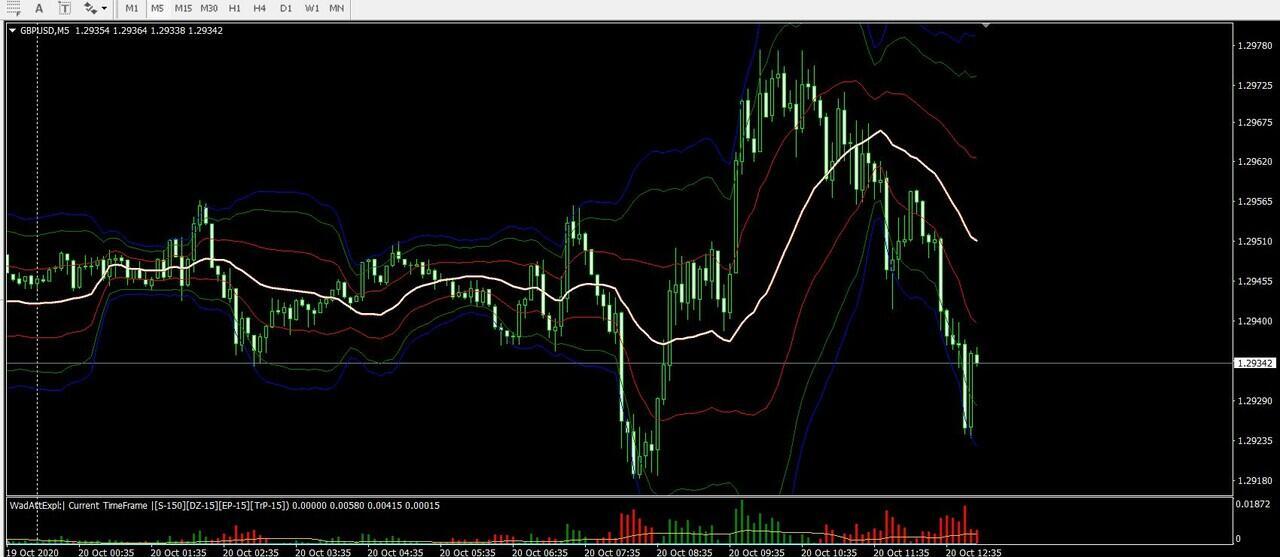 ONLINE [ 7Feb21 ] Pelatihan FOREX system dan Trading Emas ala Fund Manager !!