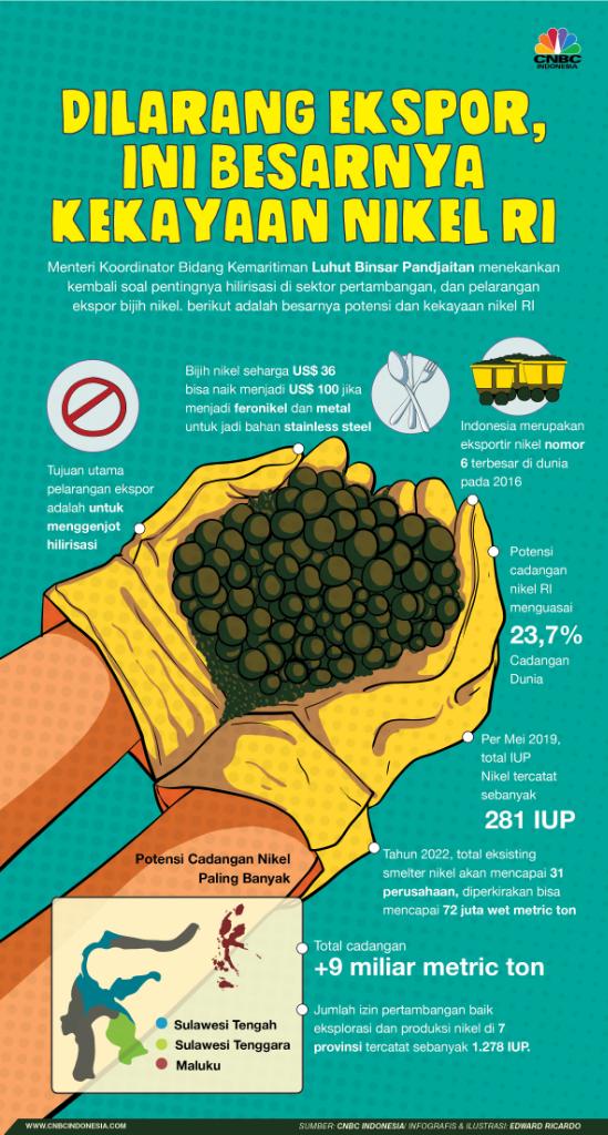 Luar Biasa! Harga Nikel To The Moon, Indonesia Kini Revolusi Energi Bung