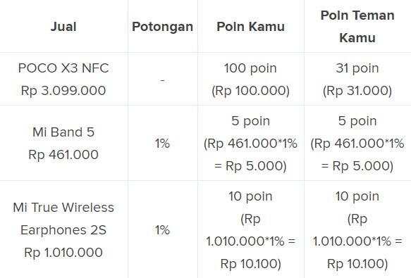 Tips Hemat Beli POCO X3 NFC, Masuk GAN!!