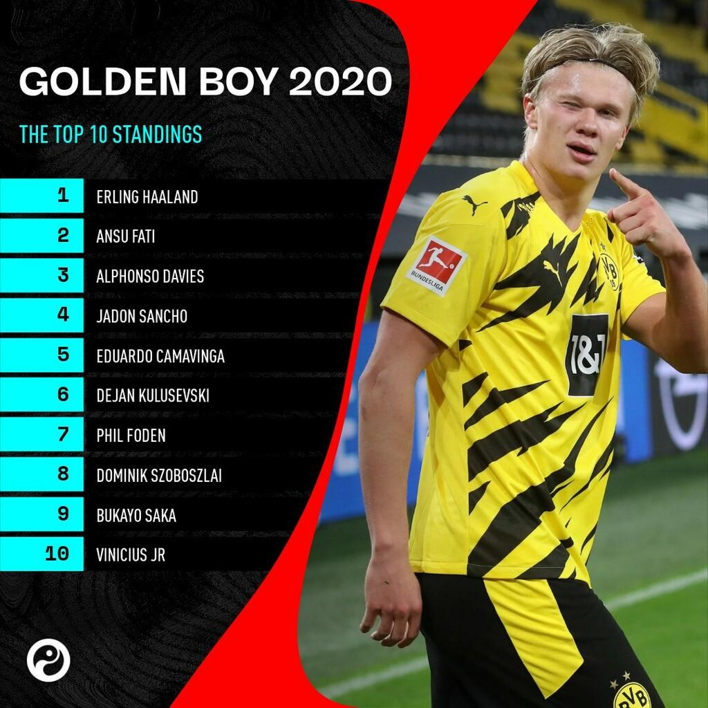 Haaland Raih Golden Boy Award 2020, Haverzt, Pulisic, Sancho Kalah Saing